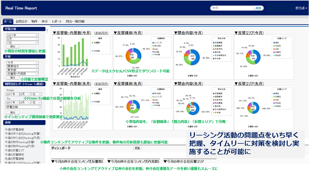 Real Time Report Top 解説付き